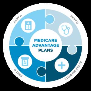 TN Senior Health Insurance Options